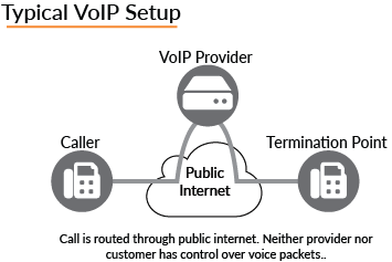 unlike consumer-grade voip used by most hosted service providers,  broadconnect canada's vopi™ solution uses our own private, point-to-point  circuits to